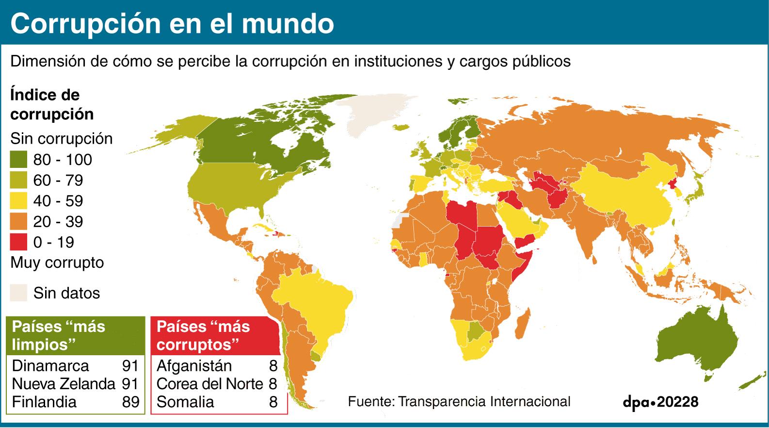 Corrupción en el mundo