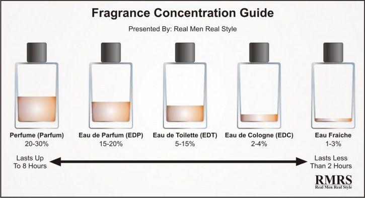 Tipos De Perfumes Tropical 237 Sima 13 50