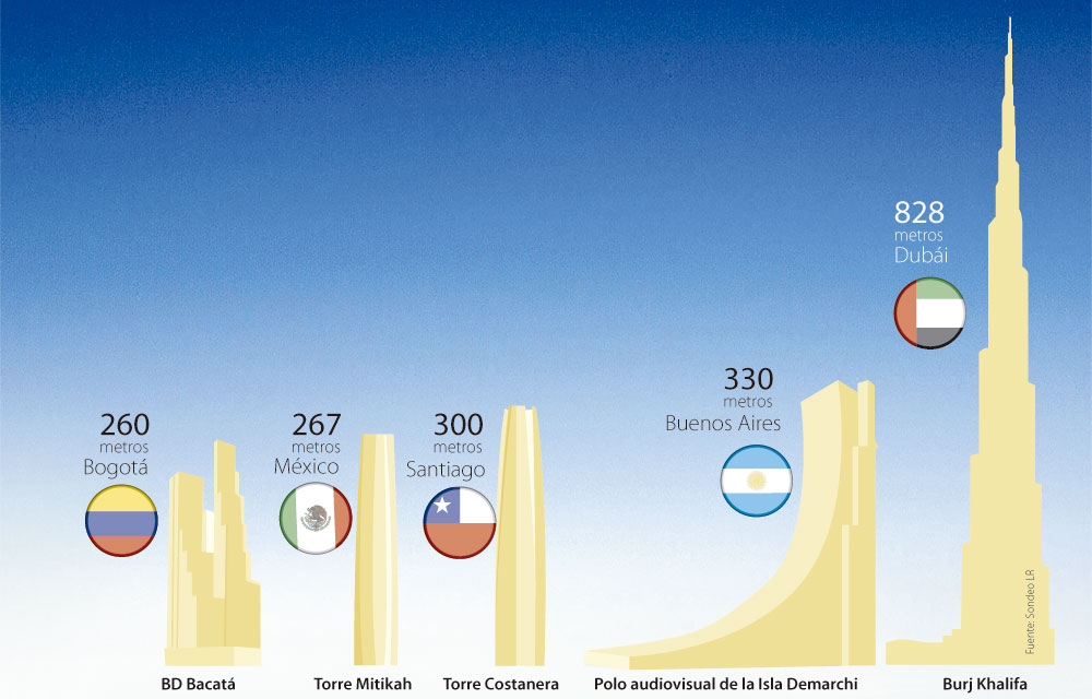 Torres altas